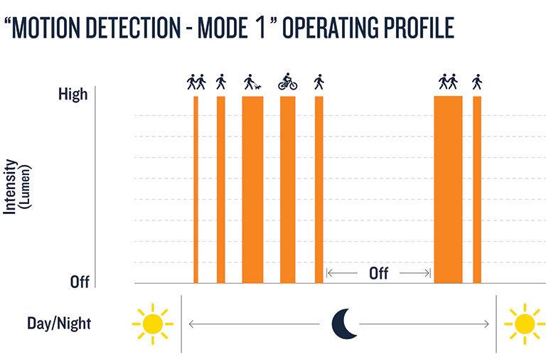 Commercial Solar luminaire operation