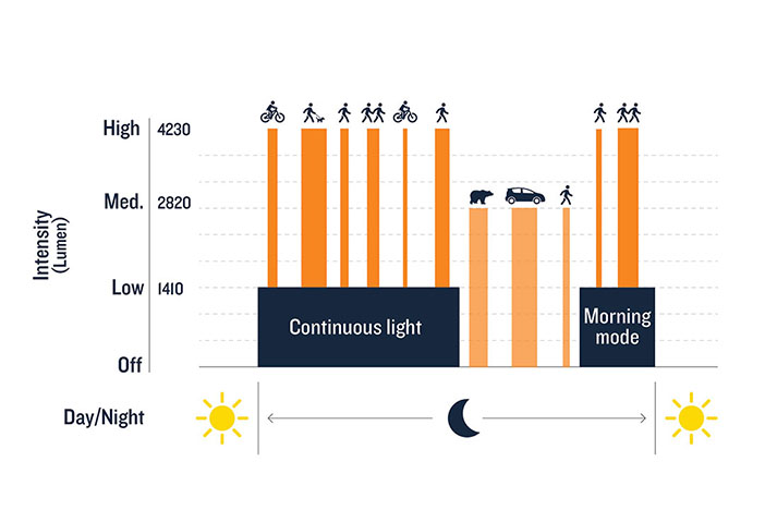 Examples of how the light behaves overnight